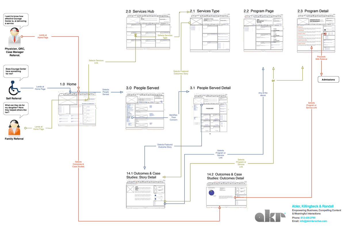 visio process flow chart template