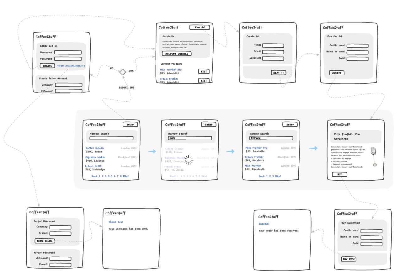 Wireframe Diagram Example