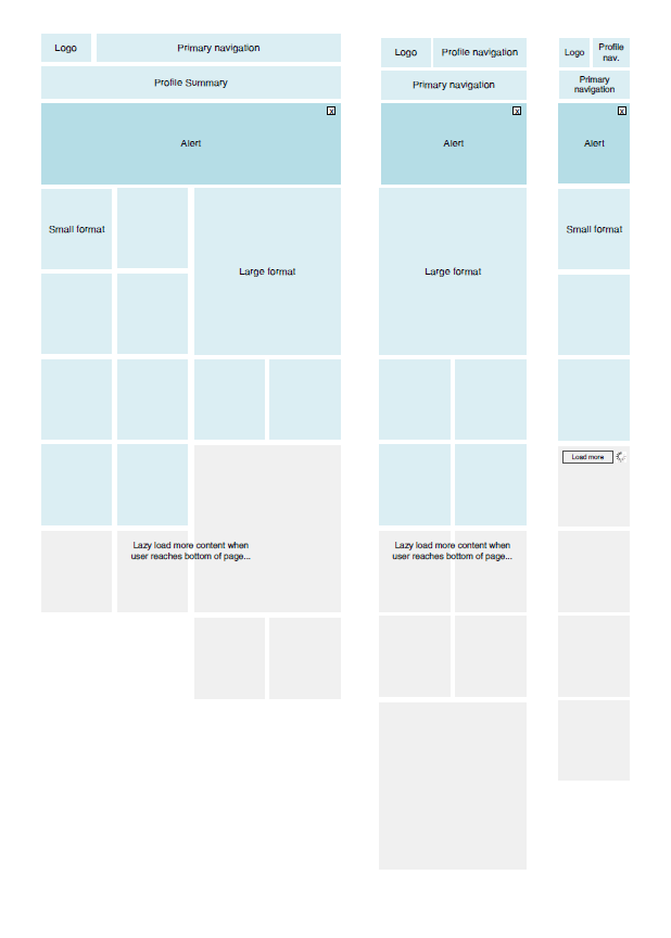 Wireframes Magazine » Responsive Layout Wireframe